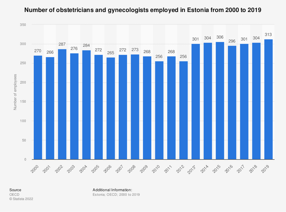Statistic: Number of obstetricians and gynecologists employed in Estonia from 2000 to 2017   Statista