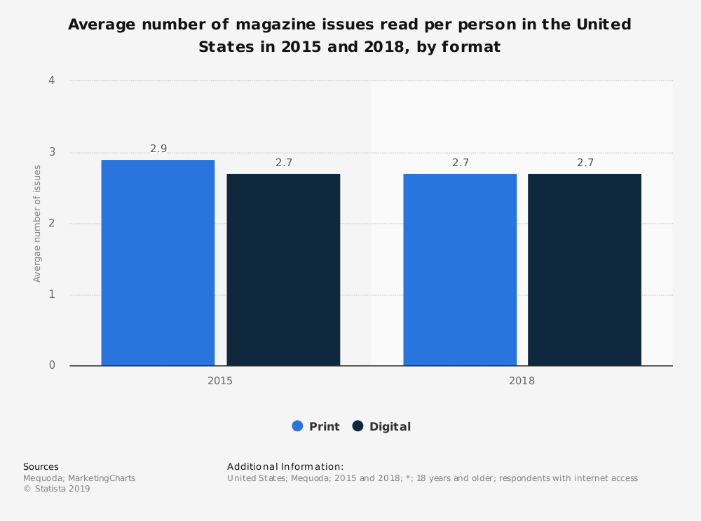 Statistic: Average number of magazine issues read per person in the United States in 2015 and 2018, by format | Statista