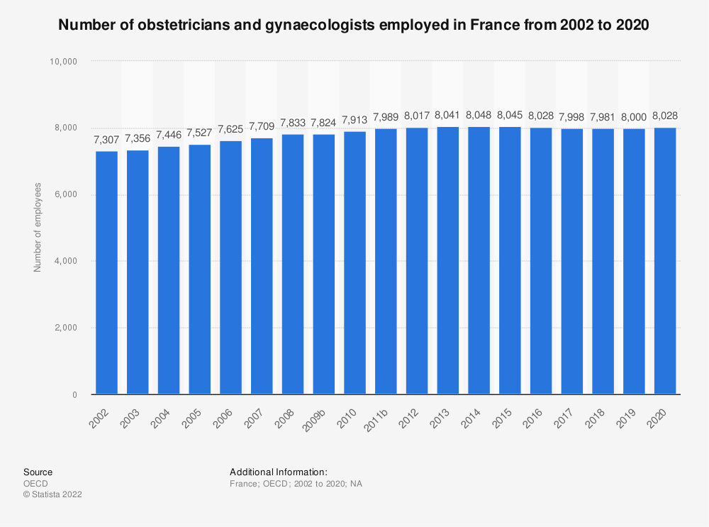 Statistic: Number of obstetricians and gynaecologists employed in France from 2000 to 2016 | Statista