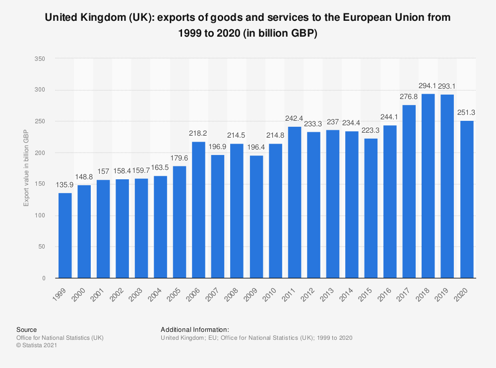 Statistic: United Kingdom (UK): exports of goods and services to the European Union from 1999 to 2020 (in billion GBP) | Statista