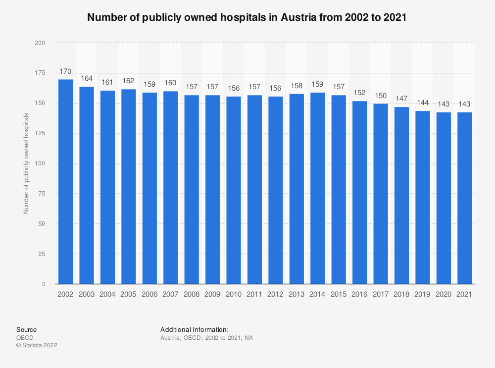 Statistic: Number of publicly owned hospitals in Austria from 2000 to 2016 | Statista