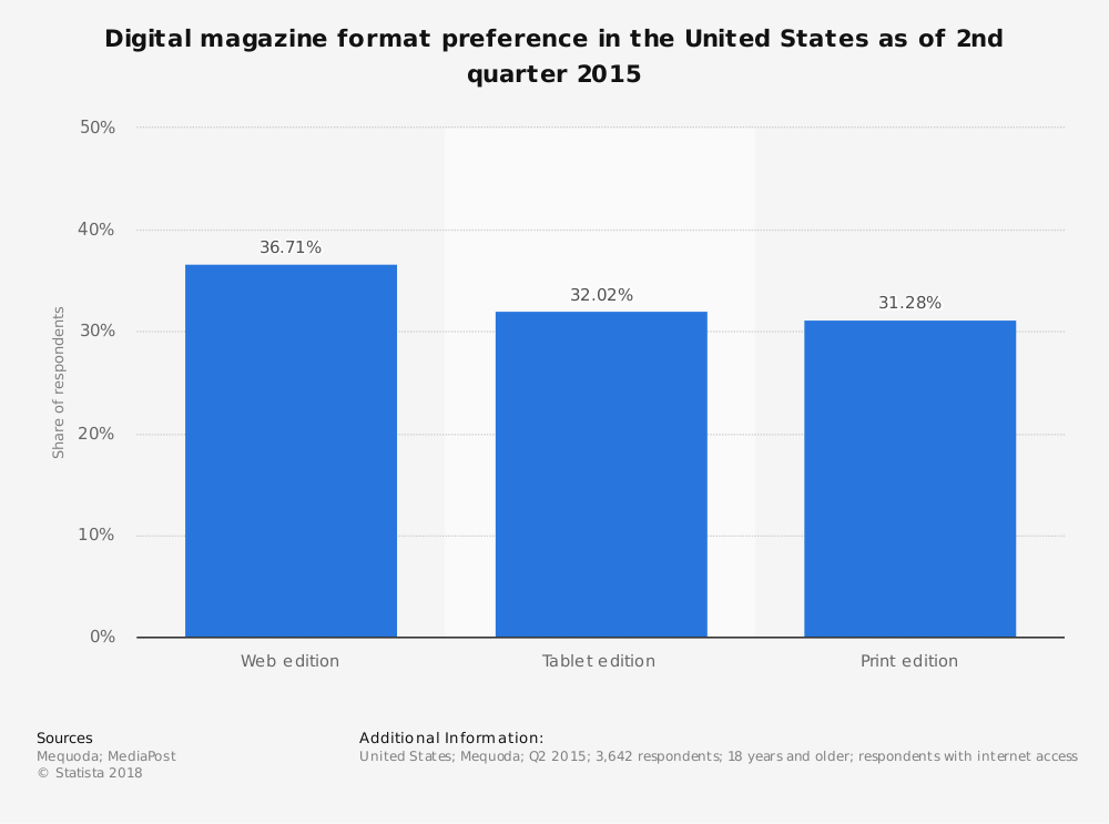 Statistic: Digital magazine format preference in the United States as of 2nd quarter 2015 | Statista