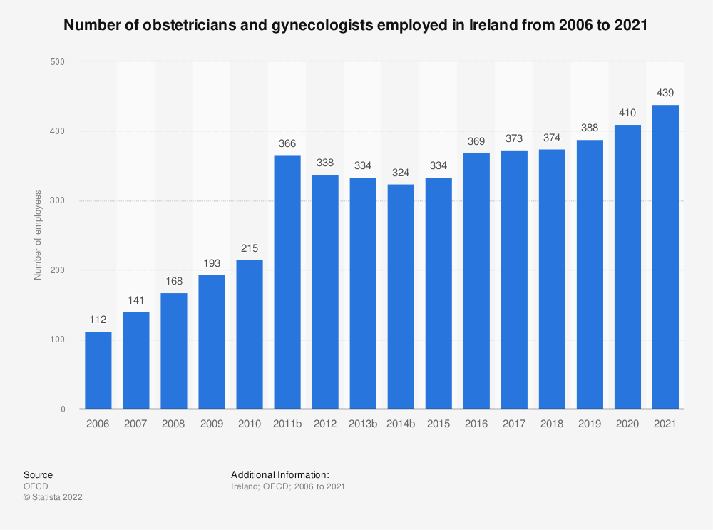 Statistic: Number of obstetricians and gynecologists employed in Ireland from 2005 to 2017 | Statista
