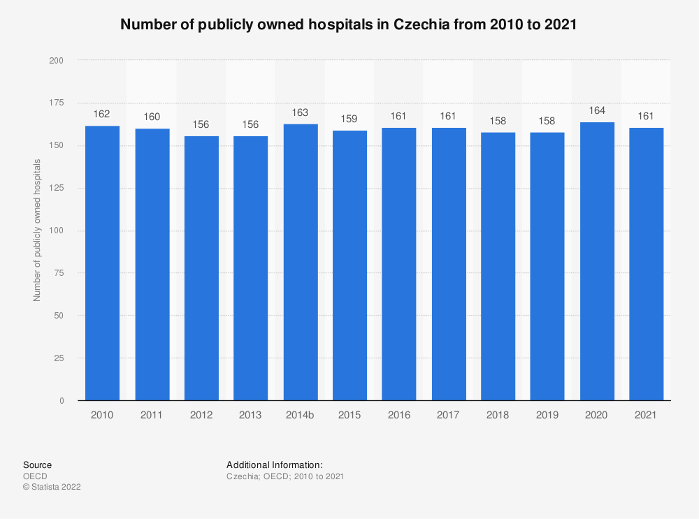 Statistic: Number of publicly owned hospitals in the Czech Republic from 2009 to 2016 | Statista