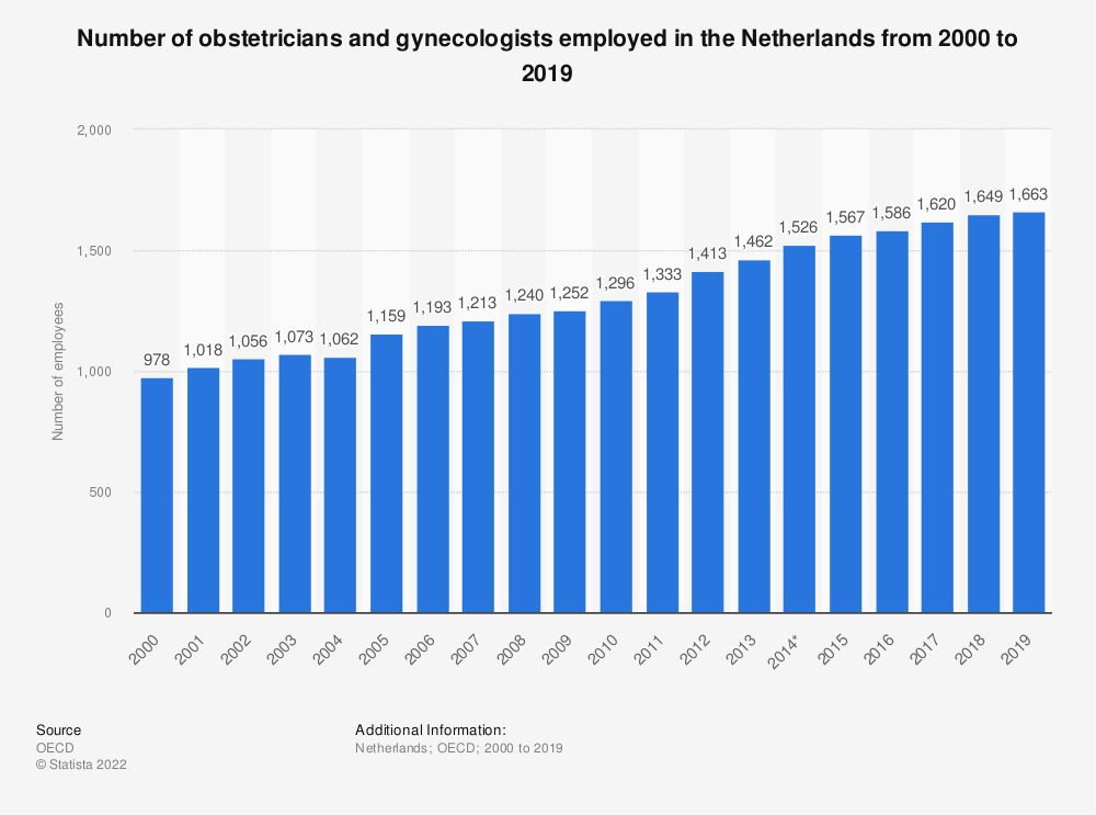 Statistic: Number of obstetricians and gynecologists employed in the Netherlands from 2000 to 2018 | Statista