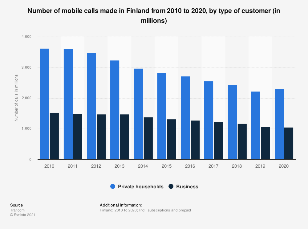 Statistic: Mobile call volumes in Finland from 2007 to 2017, by type of customer (in millions) | Statista