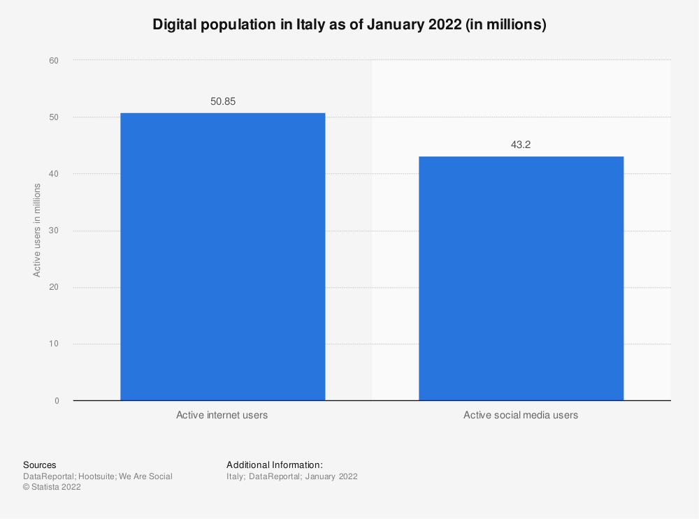 Statistic: Digital population in Italy as of January 2021 (in millions)   Statista