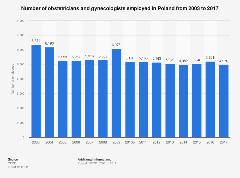 Statistic: Number of obstetricians and gynecologists employed in Poland from 2003 to 2017 | Statista