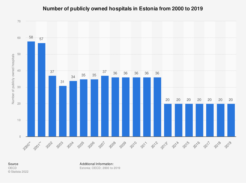 Statistic: Number of publicly owned hospitals in Estonia from 2000 to 2016 | Statista