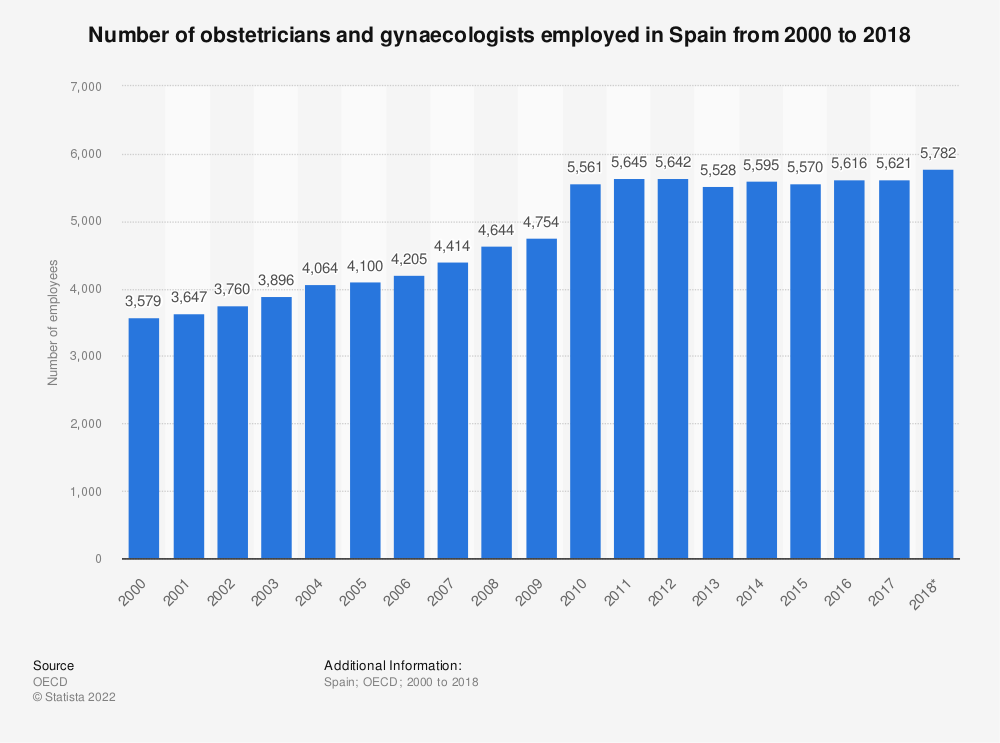Statistic: Number of obstetricians and gynaecologists employed in Spain from 2000 to 2016 | Statista