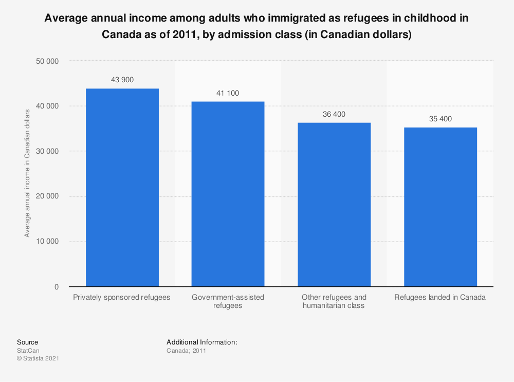 Statistic: Average annual income among adults who immigrated as refugees in childhood in Canada  as of 2011, by admission class (in Canadian dollars) | Statista