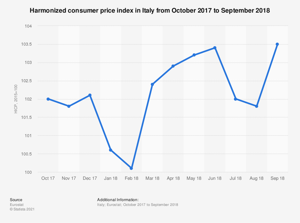 Statistic: Harmonized consumer price index in Italy from October 2017 to September 2018   Statista