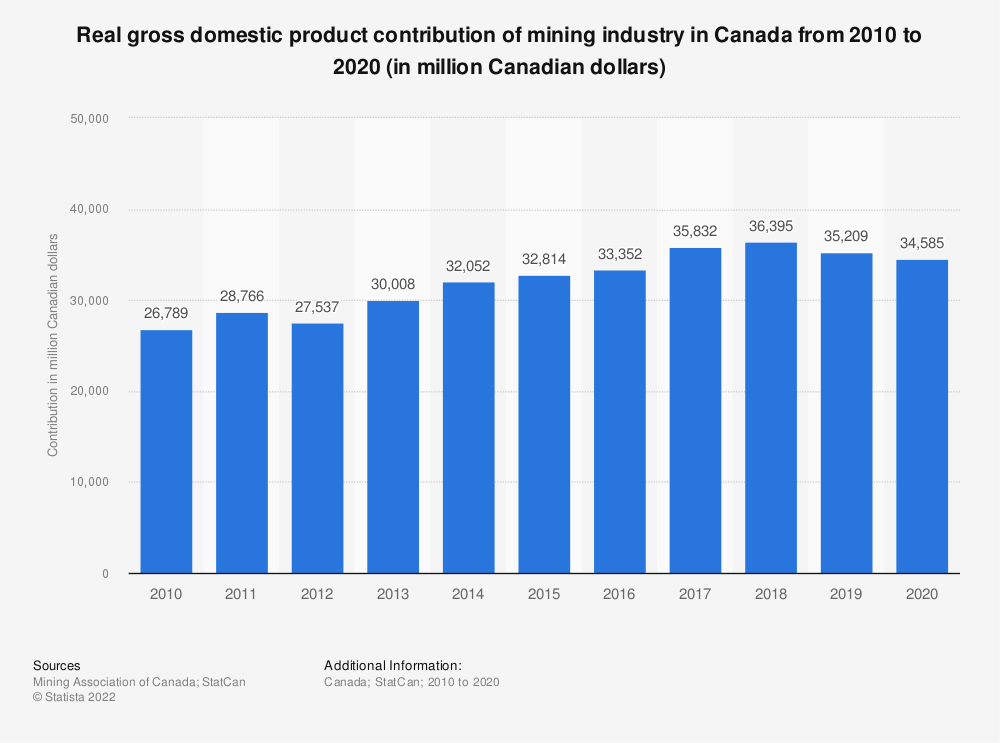 Statistic: Real gross domestic product contribution of mining in Canada from 2008 to 2018 (in million Canadian dollars)* | Statista