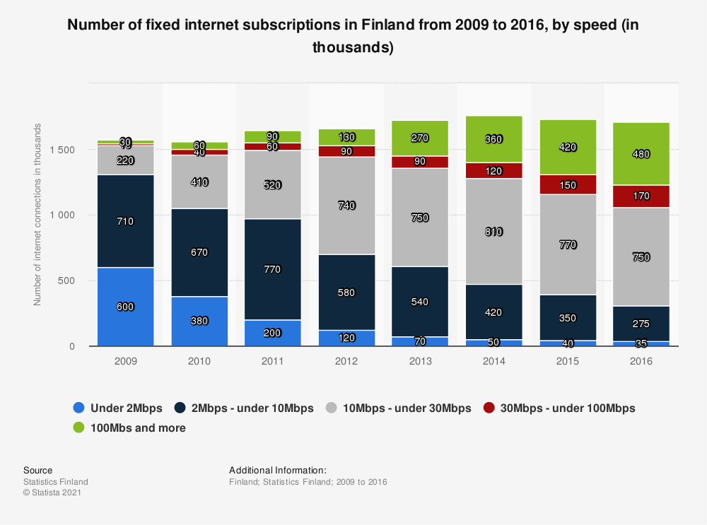 Statistic: Number of fixed internet subscriptions in Finland from 2009 to 2016, by speed (in thousands) | Statista