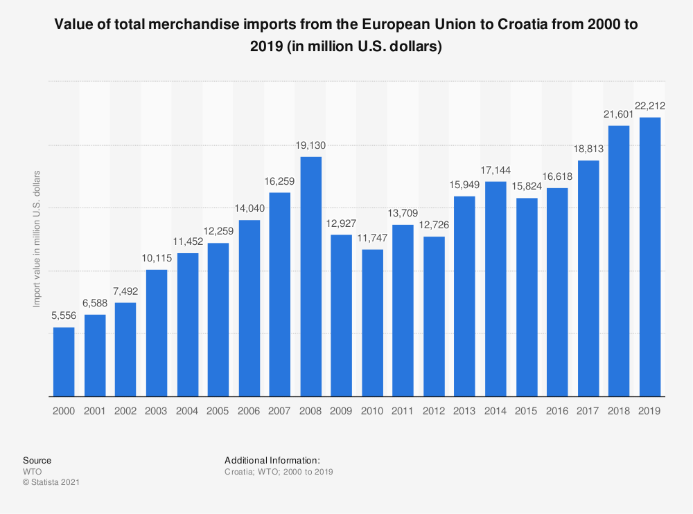 Statistic: Value of total merchandise imports from the European Union to Croatia from 2000 to 2016 (in million U.S. dollars) | Statista