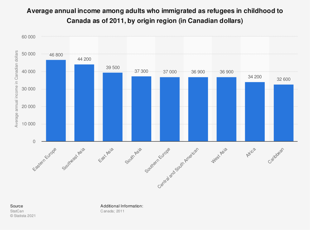 Statistic: Average annual income among adults who immigrated as refugees in childhood to Canada as of 2011, by origin region (in Canadian dollars) | Statista