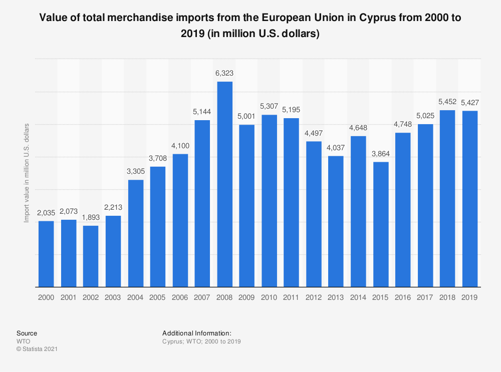 Statistic: Value of total merchandise imports from the European Union in Cyprus from 2000 to 2016 (in million U.S. dollars) | Statista