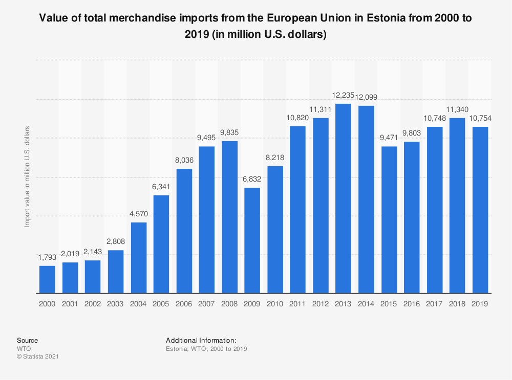 Statistic: Value of total merchandise imports from the European Union in Estonia from 2000 to 2016 (in million U.S. dollars)   Statista