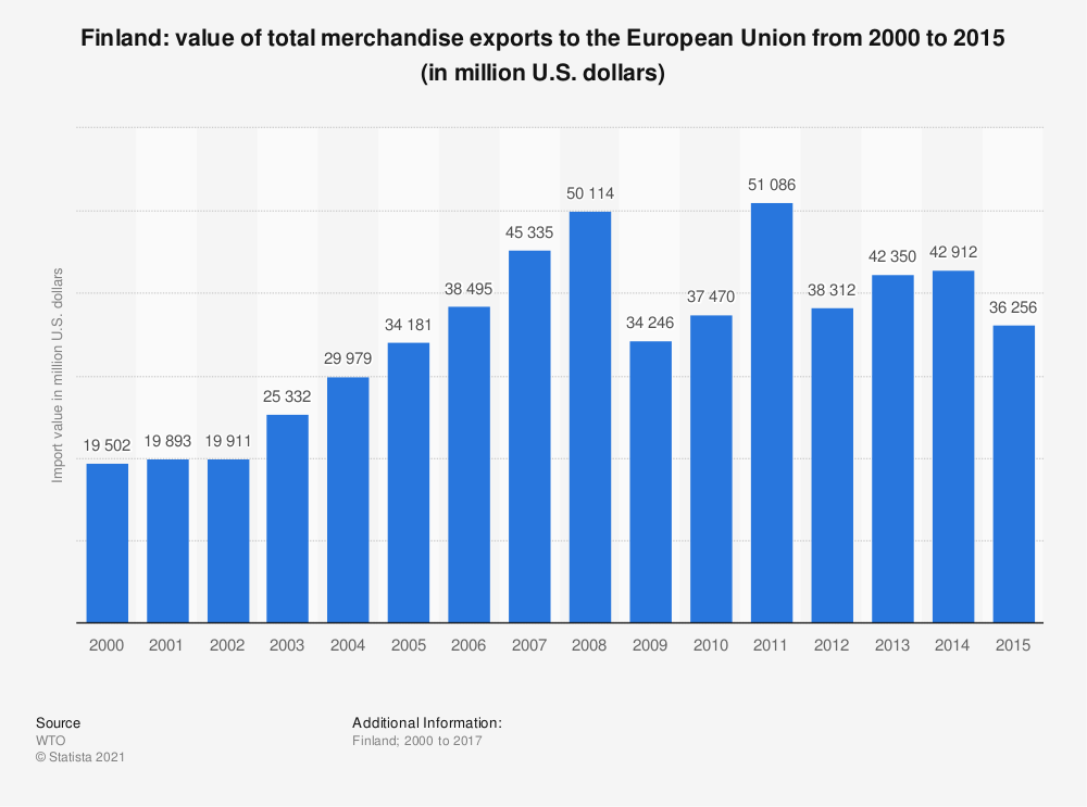 Statistic: Finland: value of total merchandise exports to the European Union from 2000 to 2015 (in million U.S. dollars) | Statista
