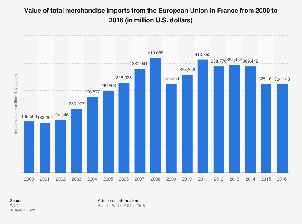 Statistic: Value of total merchandise imports from the European Union in France from 2000 to 2016 (in million U.S. dollars) | Statista