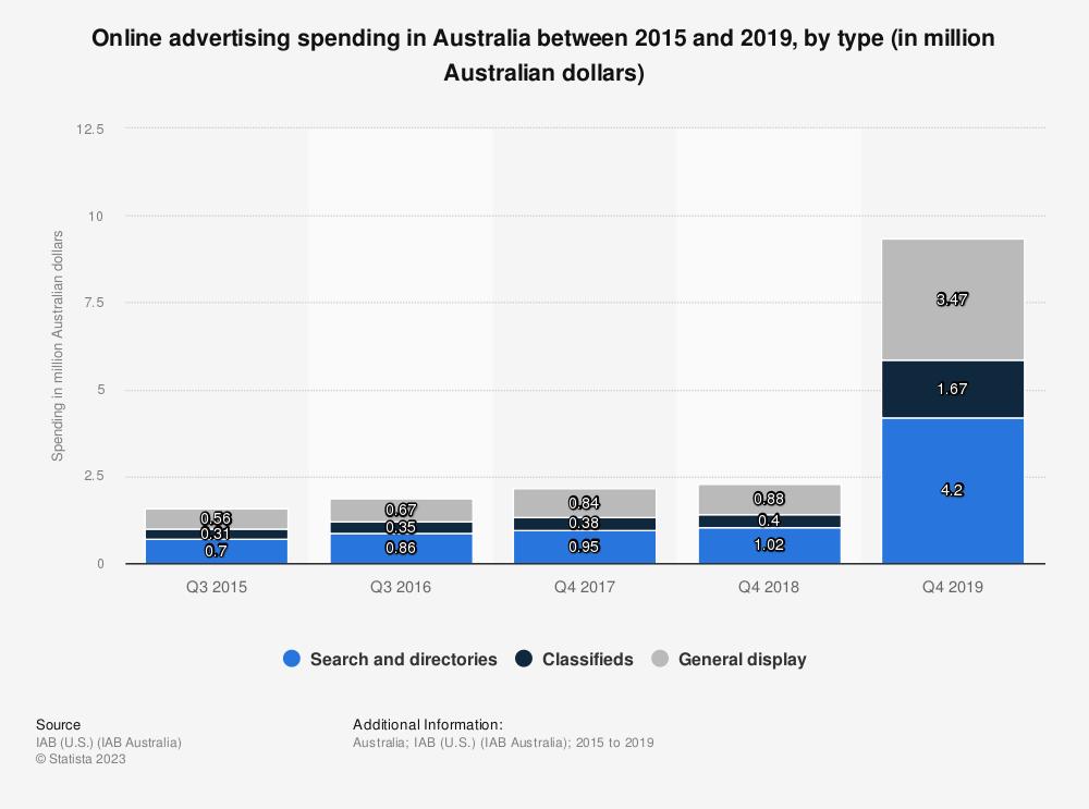 Statistic: Online advertising spending in Australia between 2015 and 2019, by type (in million Australian dollars) | Statista