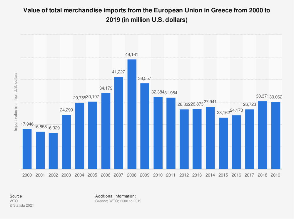 Statistic: Value of total merchandise imports from the European Union in Greece from 2000 to 2019 (in million U.S. dollars) | Statista
