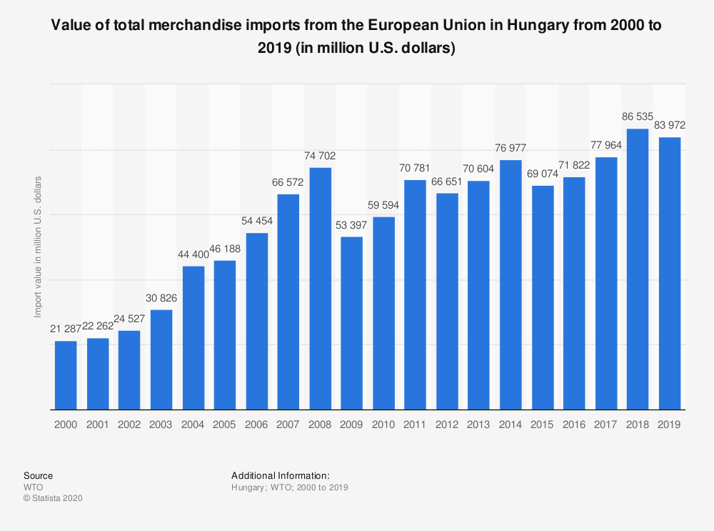 Statistic: Value of total merchandise imports from the European Union in Hungary from 2000 to 2016 (in million U.S. dollars) | Statista