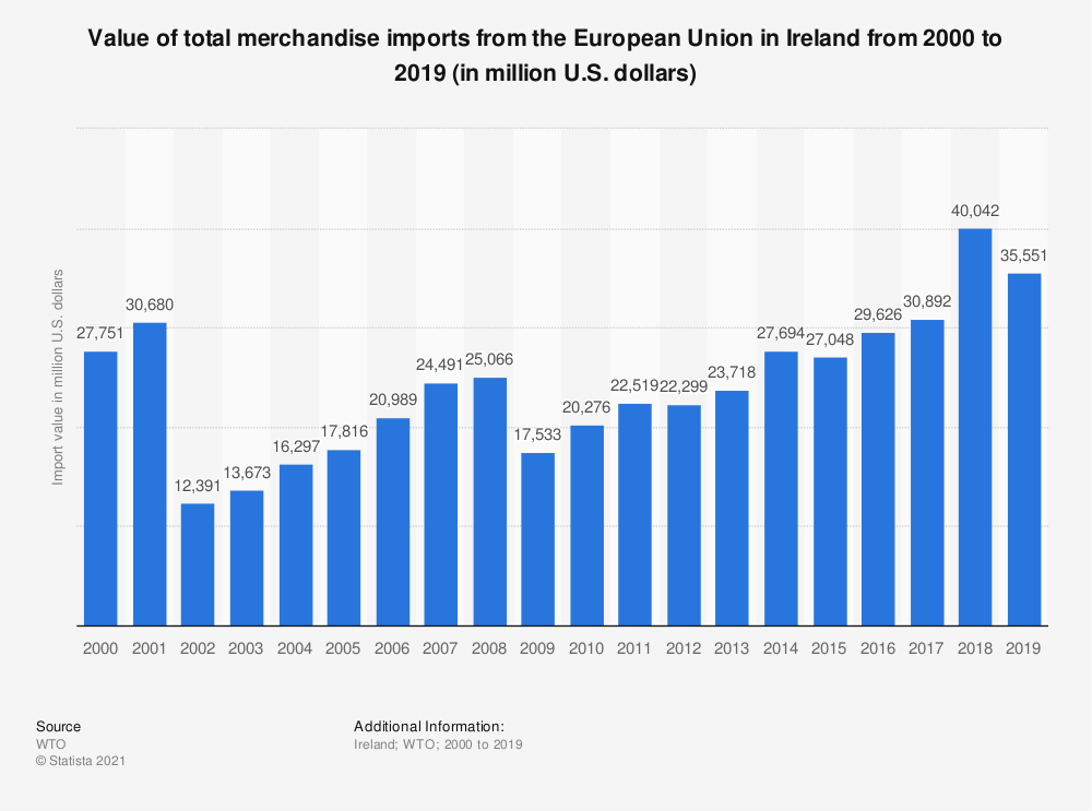Statistic: Value of total merchandise imports from the European Union in Ireland from 2000 to 2019 (in million U.S. dollars) | Statista