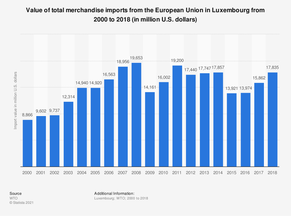 Statistic: Value of total merchandise imports from the European Union in Luxembourg from 2000 to 2016 (in million U.S. dollars) | Statista