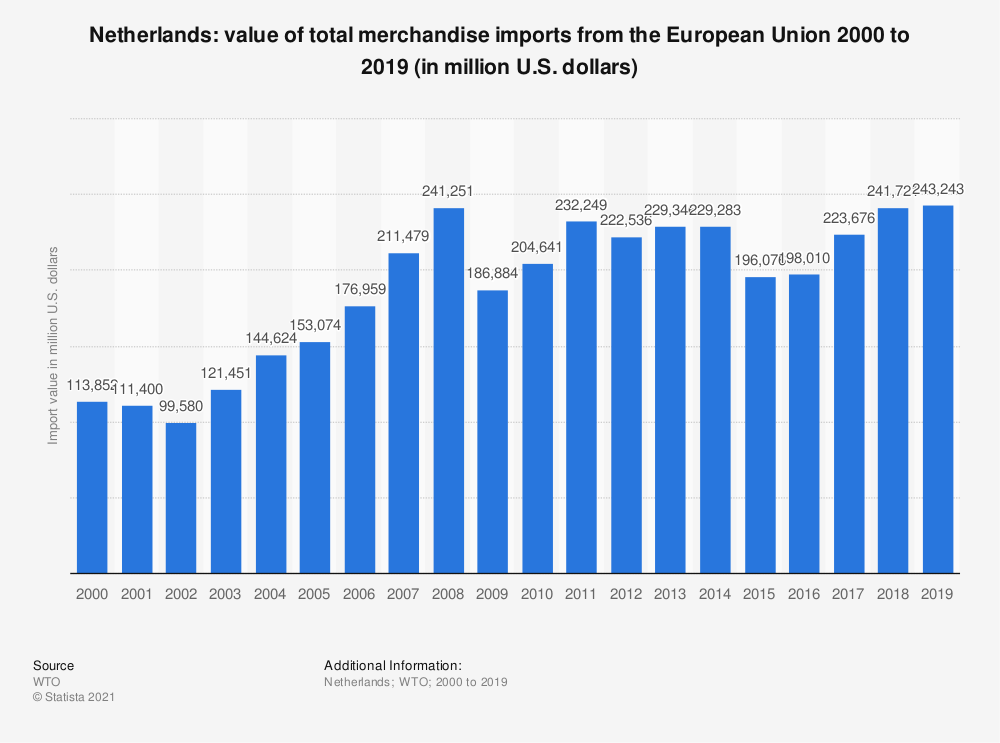 Statistic: Netherlands: value of total merchandise imports from the European Union 2000 to 2019 (in million U.S. dollars) | Statista