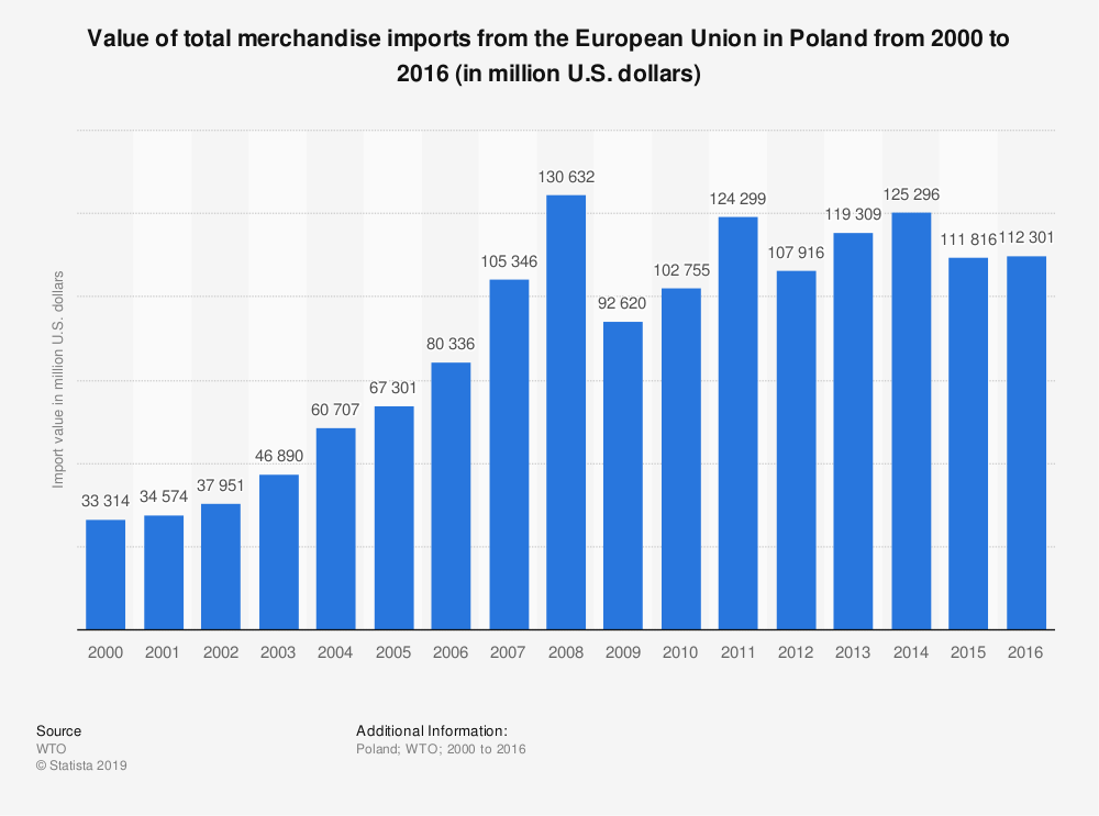 Statistic: Value of total merchandise imports from the European Union in Poland from 2000 to 2016 (in million U.S. dollars) | Statista