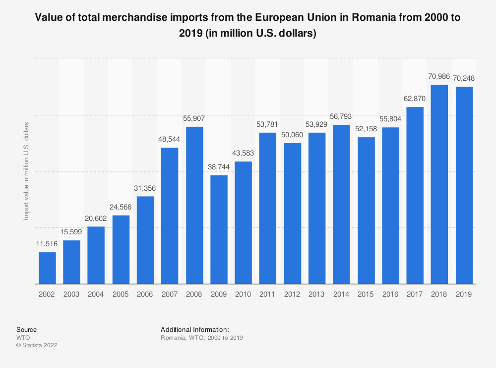 Statistic: Value of total merchandise imports from the European Union in Romania from 2000 to 2016 (in million U.S. dollars) | Statista