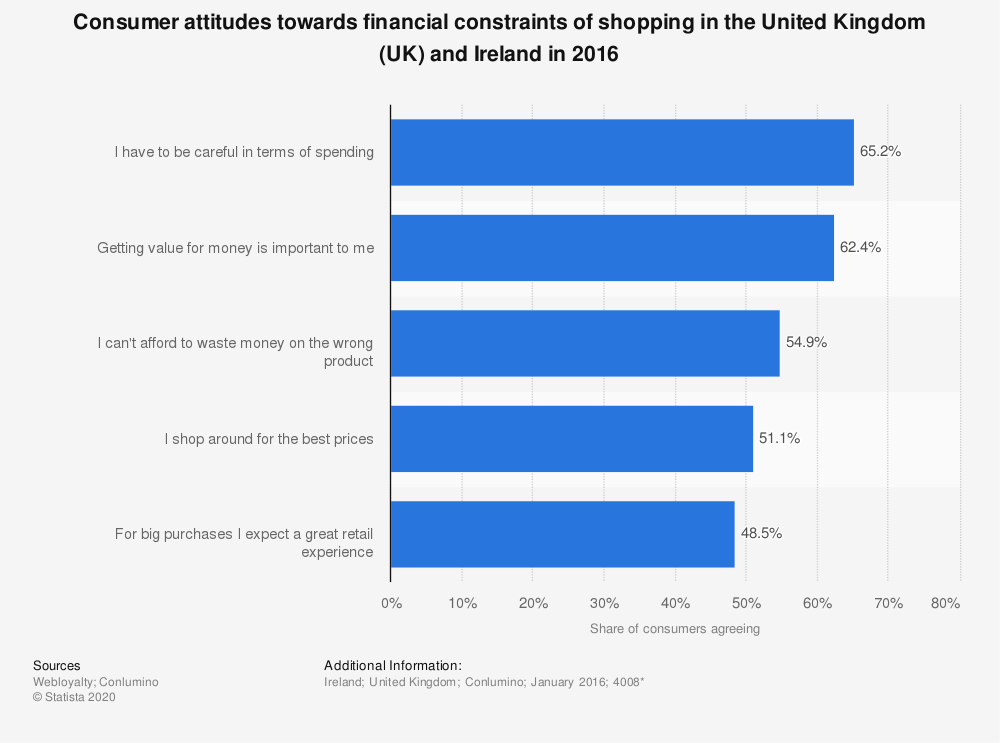 Statistic: Consumer attitudes towards financial constraints of shopping in the United Kingdom (UK) and Ireland in 2016 | Statista