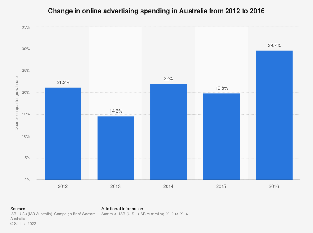 Statistic: Change in online advertising spending in Australia from 2012 to 2016 | Statista
