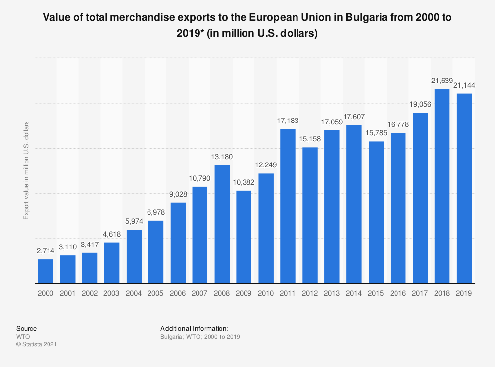Statistic: Value of total merchandise exports to the European Union in Bulgaria from 2000 to 2016* (in million U.S. dollars) | Statista