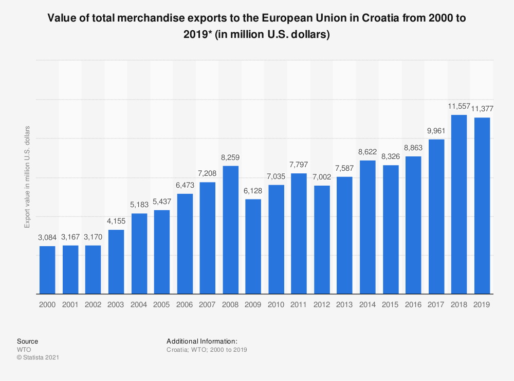 Statistic: Value of total merchandise exports to the European Union in Croatia from 2000 to 2016* (in million U.S. dollars) | Statista