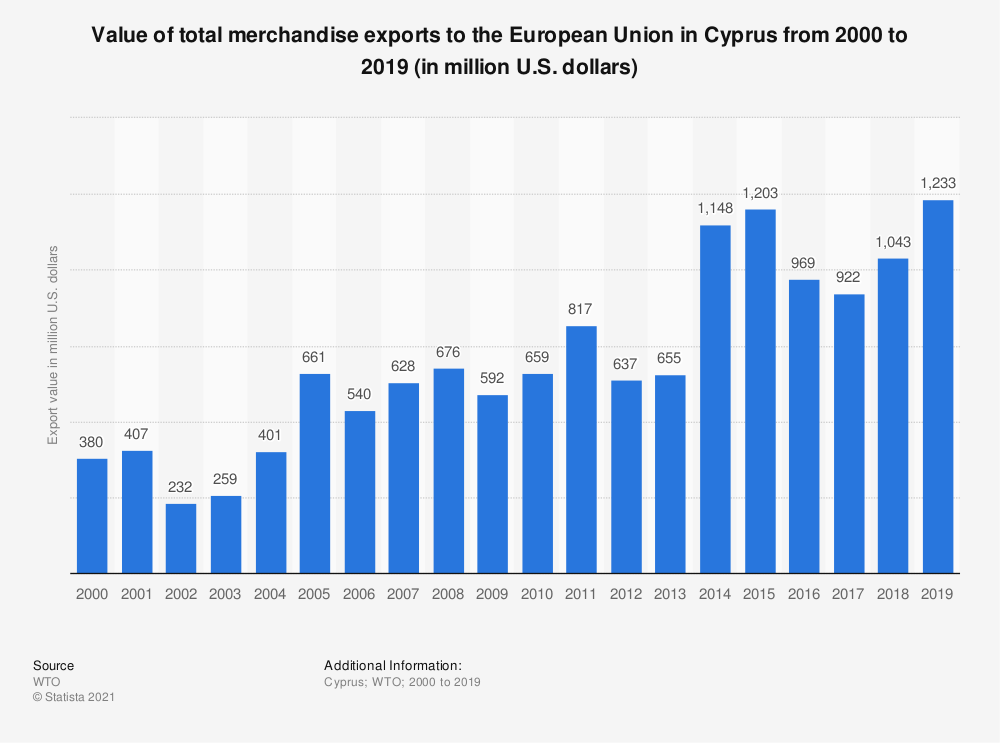 Statistic: Value of total merchandise exports to the European Union in Cyprus from 2000 to 2016 (in million U.S. dollars) | Statista