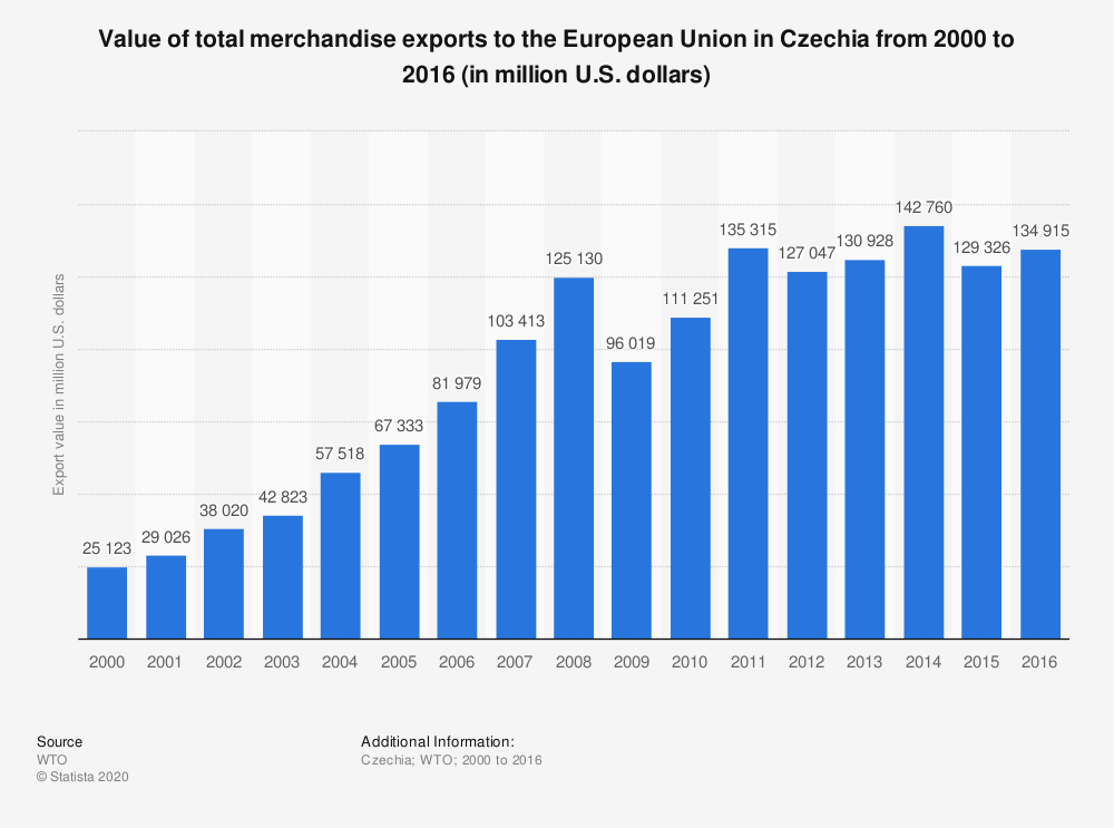 Statistic: Value of total merchandise exports to the European Union in Czechia from 2000 to 2016 (in million U.S. dollars) | Statista