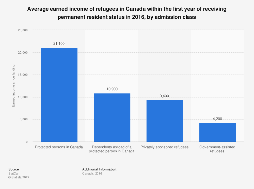 Statistic: Average earned income of refugees in Canada within the first year of receiving permanent resident status in 2015, by admission class | Statista