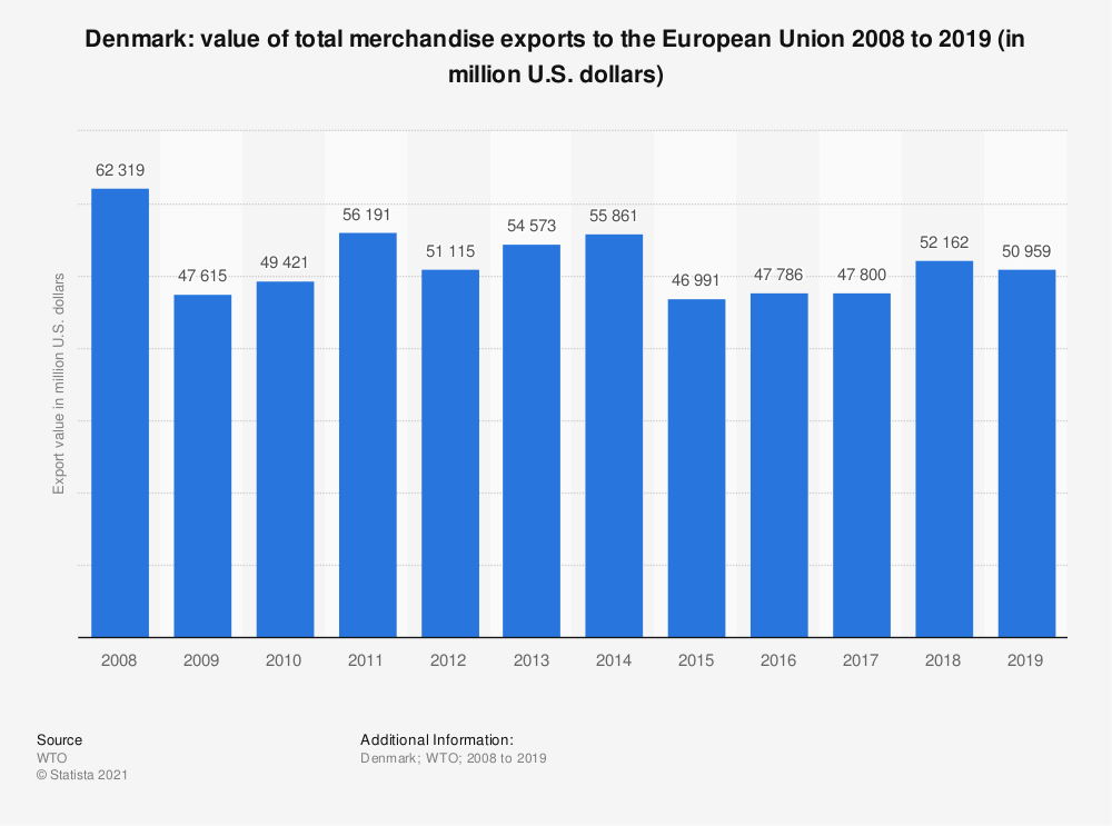 Statistic: Denmark: value of total merchandise exports to the European Union 2008 to 2018 (in million U.S. dollars) | Statista