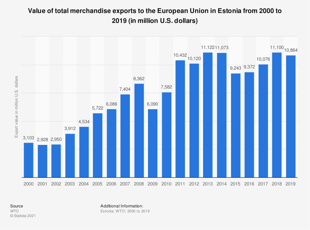 Statistic: Value of total merchandise exports to the European Union in Estonia from 2000 to 2016 (in million U.S. dollars) | Statista