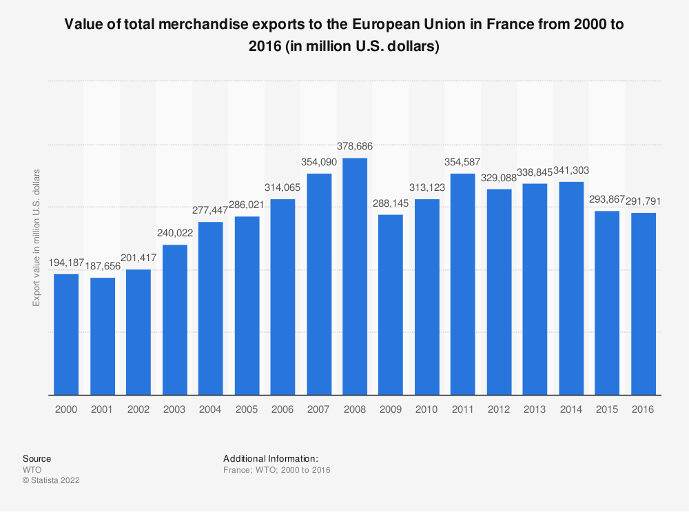 Statistic: Value of total merchandise exports to the European Union in France from 2000 to 2016 (in million U.S. dollars) | Statista