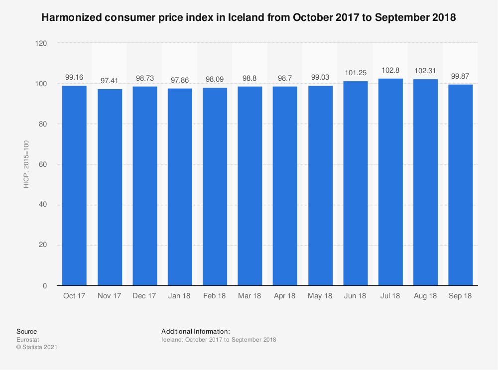 Statistic: Harmonized consumer price index in Iceland from October 2017 to September 2018 | Statista