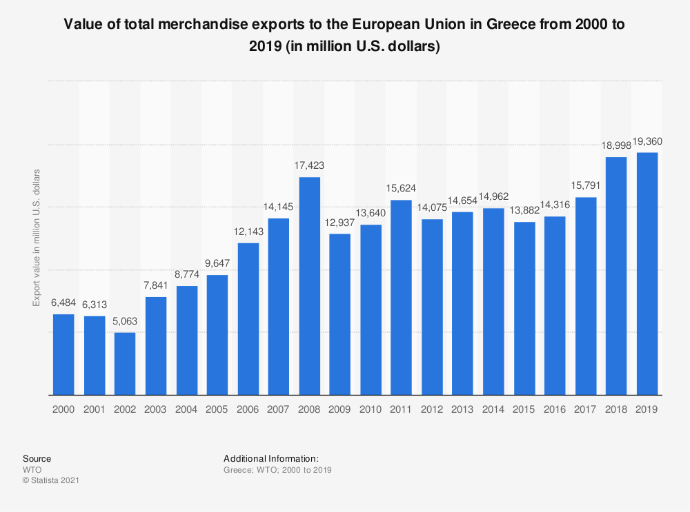 Statistic: Value of total merchandise exports to the European Union in Greece from 2000 to 2016 (in million U.S. dollars) | Statista