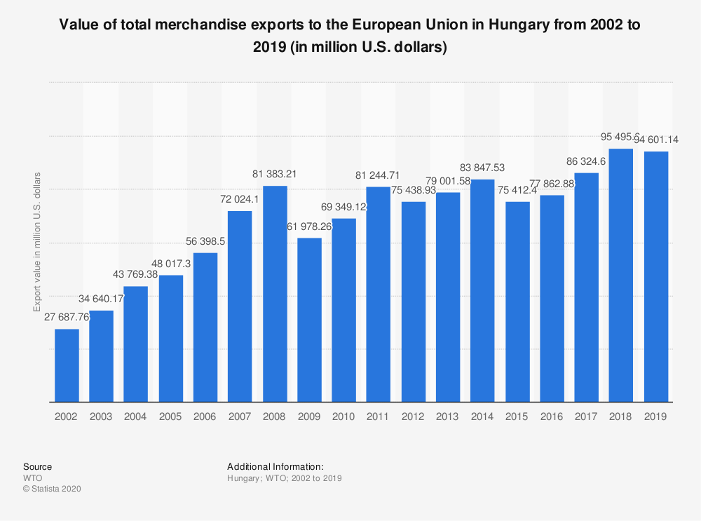 Statistic: Value of total merchandise exports to the European Union in Hungary from 2000 to 2016 (in million U.S. dollars) | Statista