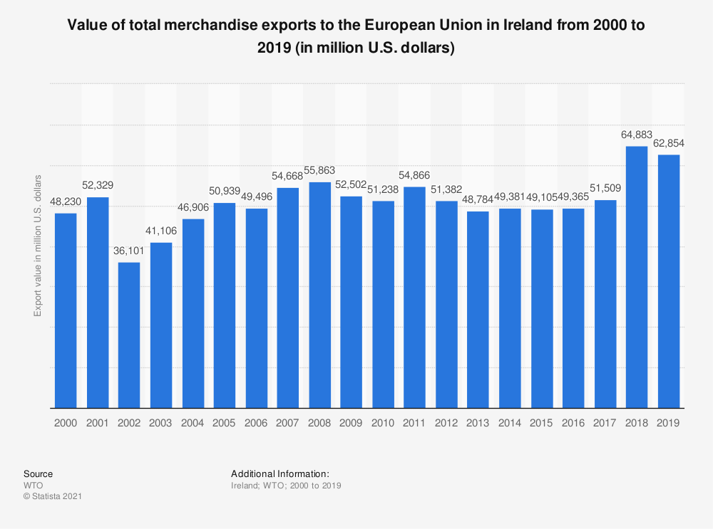 Statistic: Value of total merchandise exports to the European Union in Ireland from 2000 to 2016 (in million U.S. dollars) | Statista