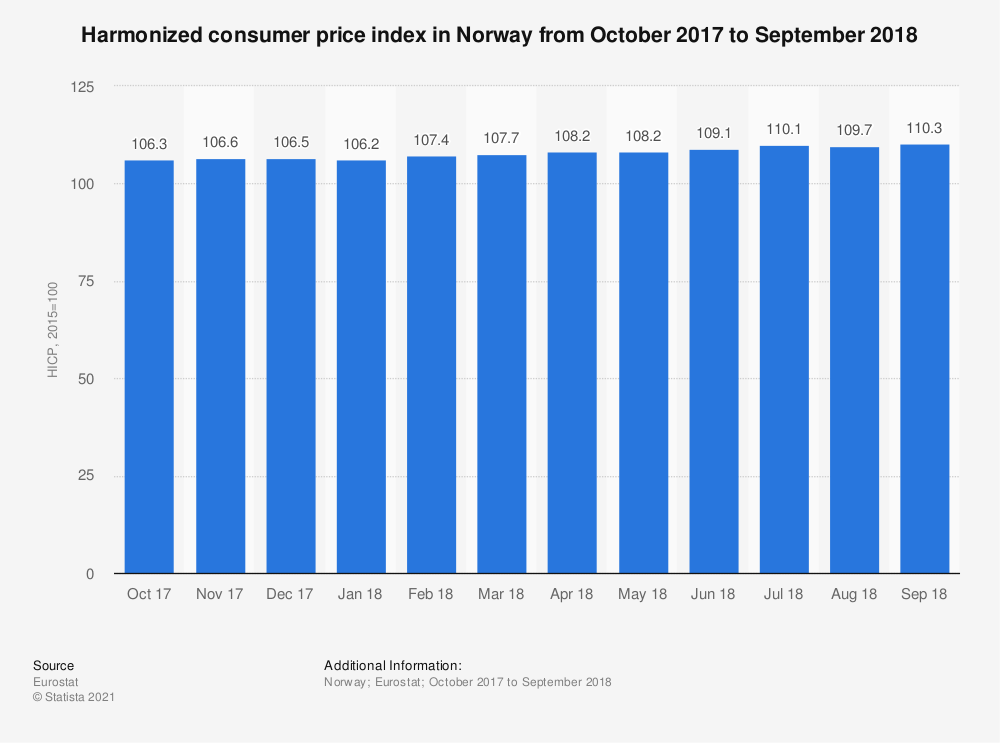 Statistic: Harmonized consumer price index in Norway from October 2017 to September 2018 | Statista