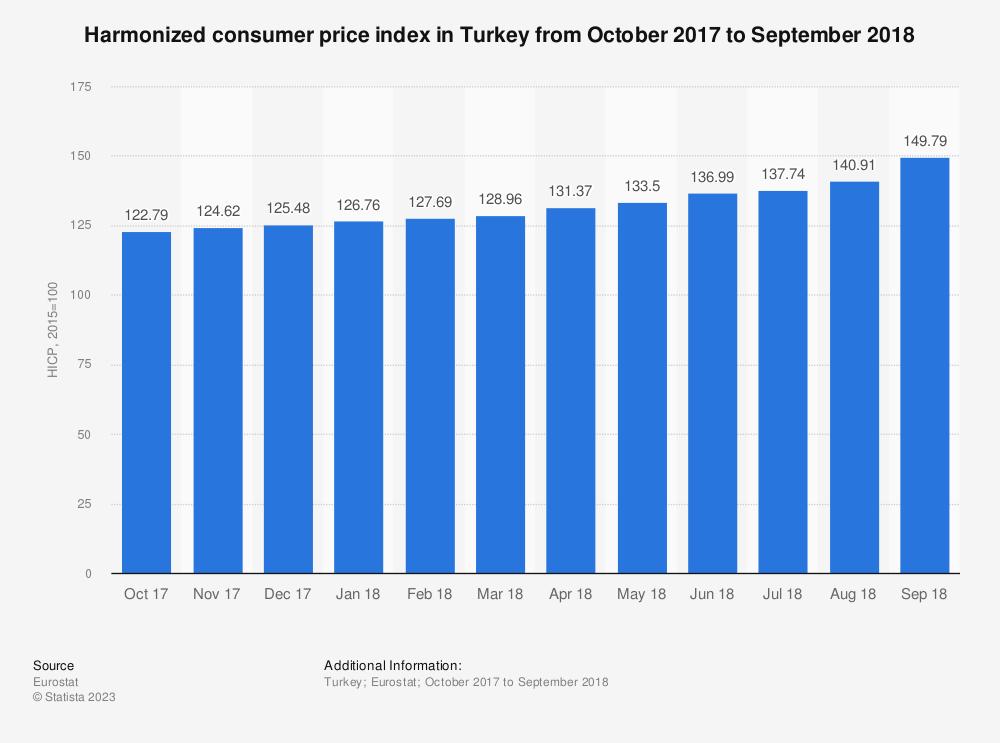Statistic: Harmonized consumer price index in Turkey from October 2017 to September 2018 | Statista
