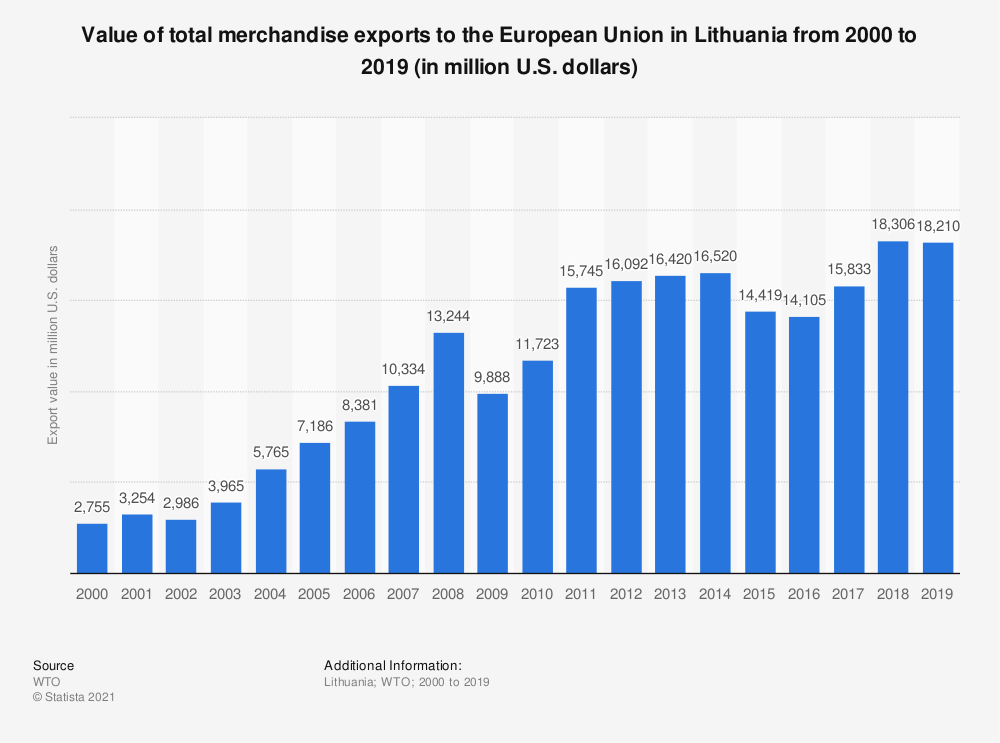 Statistic: Value of total merchandise exports to the European Union in Lithuania from 2000 to 2016 (in million U.S. dollars) | Statista