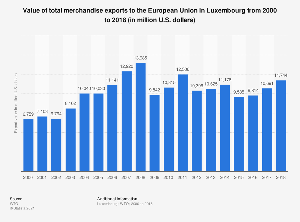 Statistic: Value of total merchandise exports to the European Union in Luxembourg from 2000 to 2016 (in million U.S. dollars) | Statista